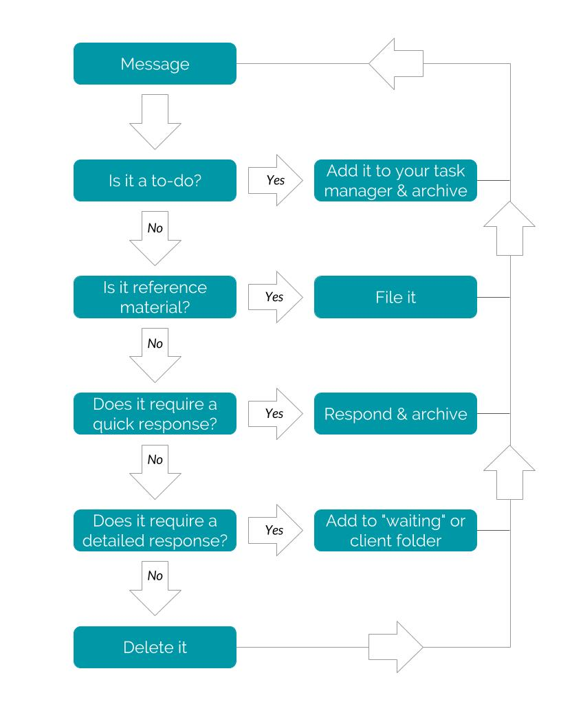 email-process-map
